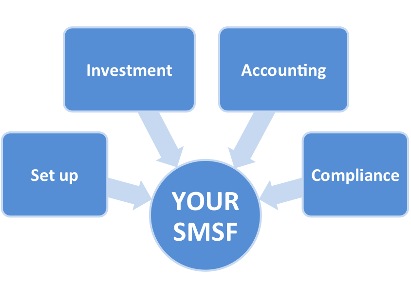 types of Smsf